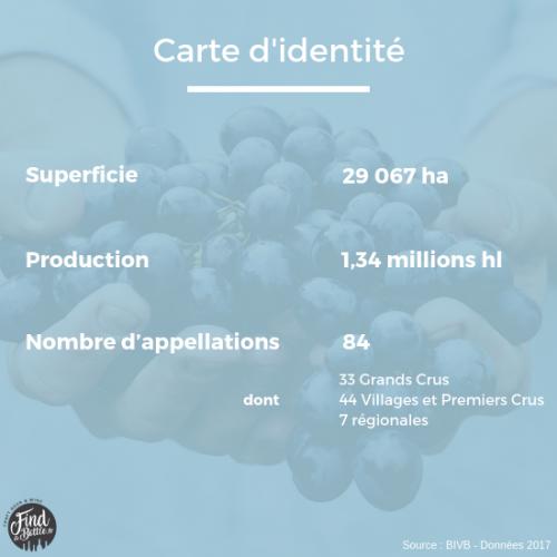 Carte d'identité Bourgogne
