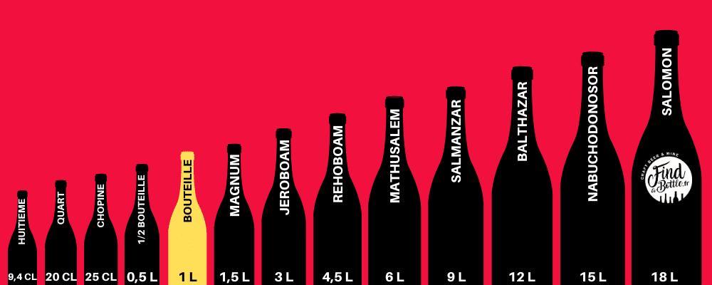 Les différents formats de bouteille : magnum, Jéroboam, Mathusalem, Nabuconodosaur